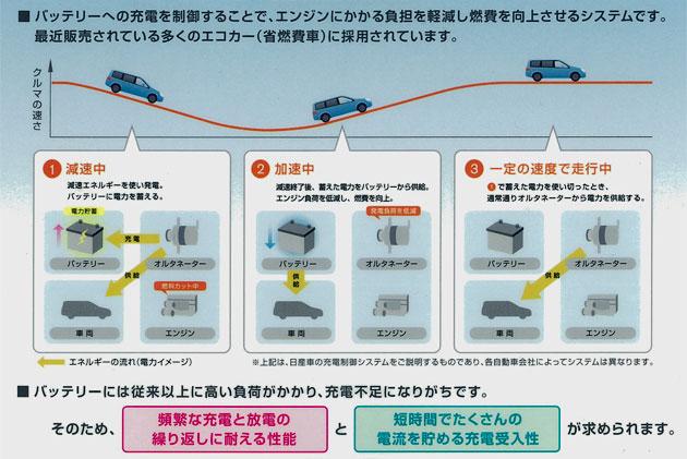 エコカー用バッテリー