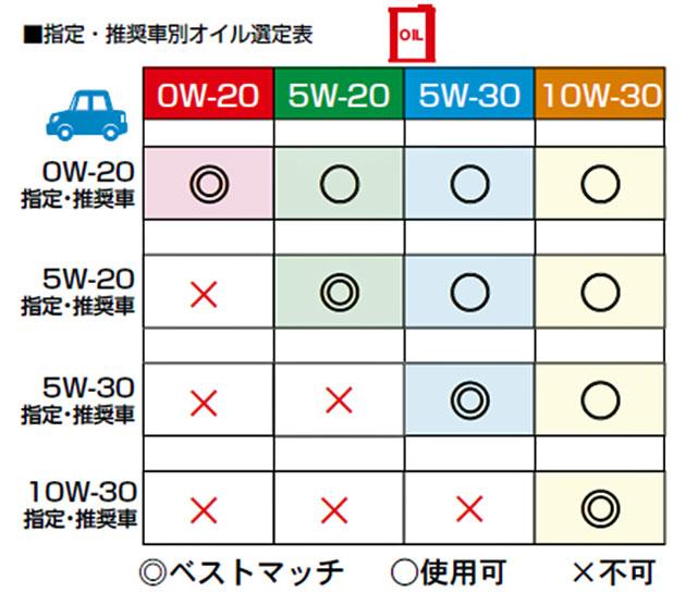 指定・推奨車別 オイル選定表